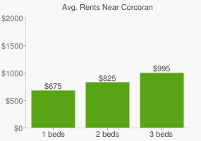 Graph of average rent prices for Corcoran