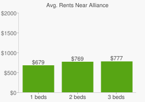 Graph of average rent prices for Alliance