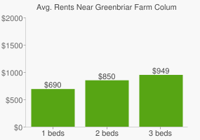 Graph of average rent prices for Greenbriar Farm Columbus