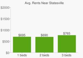 Graph of average rent prices for Statesville