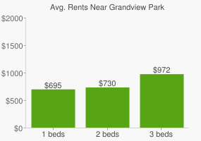 Graph of average rent prices for Grandview Park