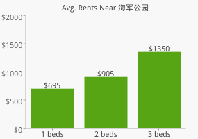 Graph of average rent prices for 海军公园