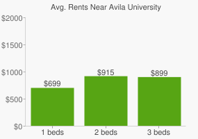 Graph of average rent prices for Avila University