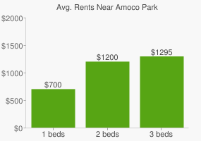 Graph of average rent prices for Amoco Park
