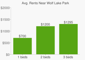 Graph of average rent prices for Wolf Lake Park
