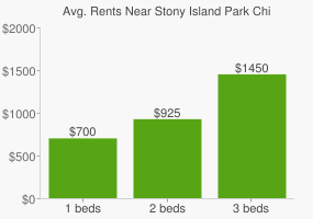 Graph of average rent prices for Stony Island Park Chicago