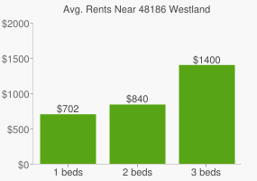 Graph of average rent prices for 48186 Westland