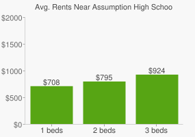 Graph of average rent prices for Assumption High School