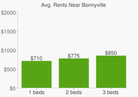 Graph of average rent prices for Bonnyville