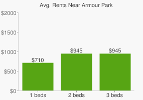 Graph of average rent prices for Armour Park
