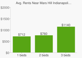 Graph of average rent prices for Mars Hill Indianapolis