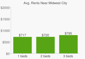 Graph of average rent prices for Midwest City