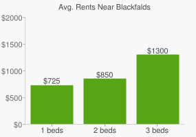 Graph of average rent prices for Blackfalds