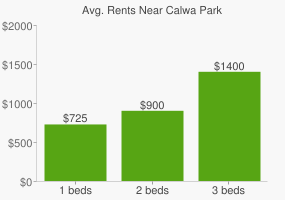Graph of average rent prices for Calwa Park