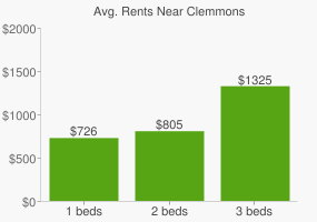 Graph of average rent prices for Clemmons