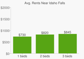 Graph of average rent prices for Idaho Falls