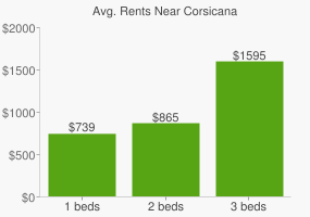 Graph of average rent prices for Corsicana