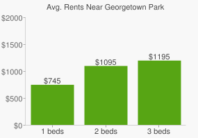 Graph of average rent prices for Georgetown Park