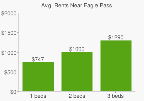Graph of average rent prices for Eagle Pass