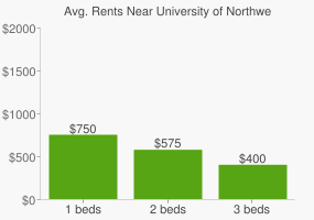 Graph of average rent prices for University of Northwestern Ohio