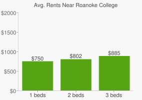 Graph of average rent prices for Roanoke College