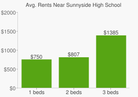 Graph of average rent prices for Sunnyside High School