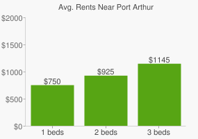 Graph of average rent prices for Port Arthur