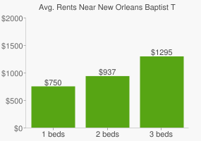 Graph of average rent prices for New Orleans Baptist Theological Seminary