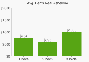 Graph of average rent prices for Asheboro