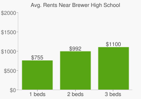 Graph of average rent prices for Brewer High School