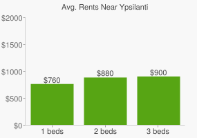 Graph of average rent prices for Ypsilanti