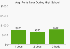 Graph of average rent prices for Dudley High School