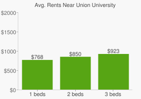 Graph of average rent prices for Union University