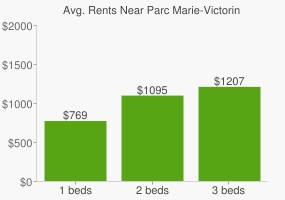 Graph of average rent prices for Parc Marie-Victorin
