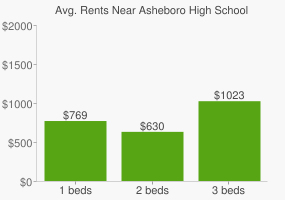 Graph of average rent prices for Asheboro High School
