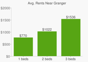 Graph of average rent prices for Granger