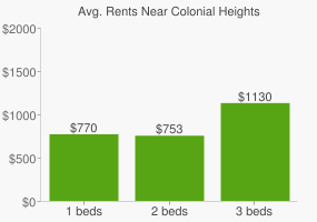 Graph of average rent prices for Colonial Heights