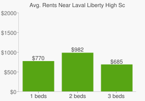 Graph of average rent prices for Laval Liberty High School