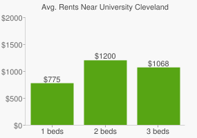 Graph of average rent prices for University Cleveland