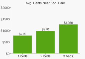 Graph of average rent prices for Kohl Park