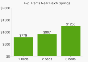 Graph of average rent prices for Balch Springs