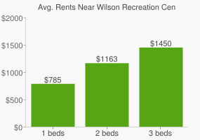 Graph of average rent prices for Wilson Recreation Center