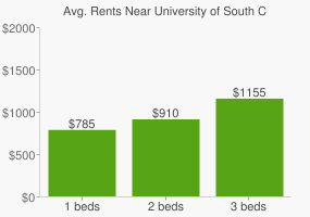Graph of average rent prices for University of South Carolina - Aiken