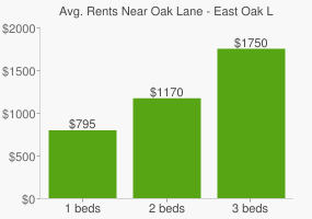 Graph of average rent prices for Oak Lane - East Oak Lane Philadelphia