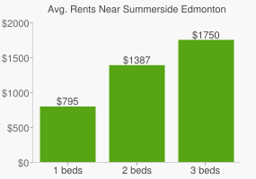 Graph of average rent prices for Summerside Edmonton