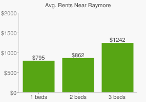 Graph of average rent prices for Raymore