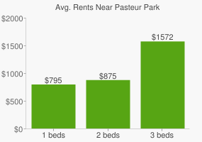 Graph of average rent prices for Pasteur Park