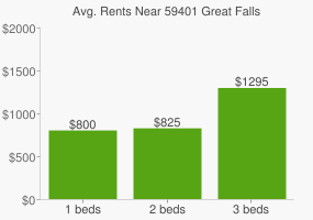 Graph of average rent prices for 59401 Great Falls