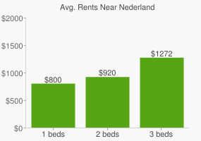 Graph of average rent prices for Nederland