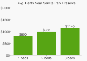 Graph of average rent prices for Servite Park Preserve